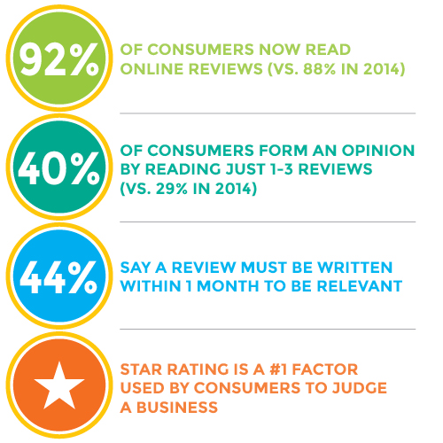 consumer review data